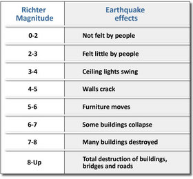 compare and contrast the richter scale and the mercalli scale